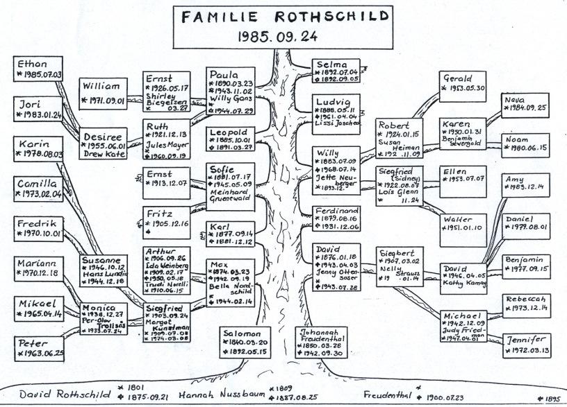 i-rothschild-la-famiglia-dinastia